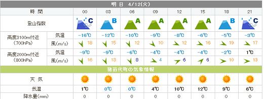 12日吾妻山の天気