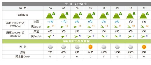 25日燧ケ岳の天気②