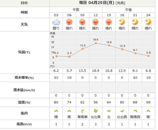 25日燧ケ岳の天気予報