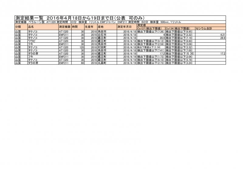 4月18日、19日の測定結果
