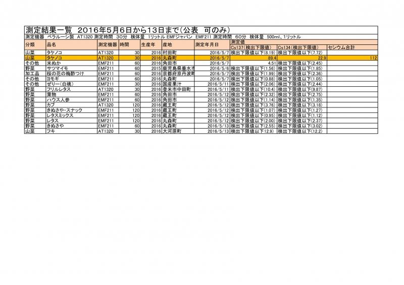 5月6日から13日までの測定結果