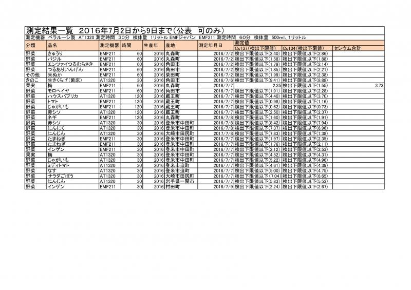 7月2日から9日までの測定結果