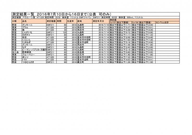 7月10日から16日までの測定結果