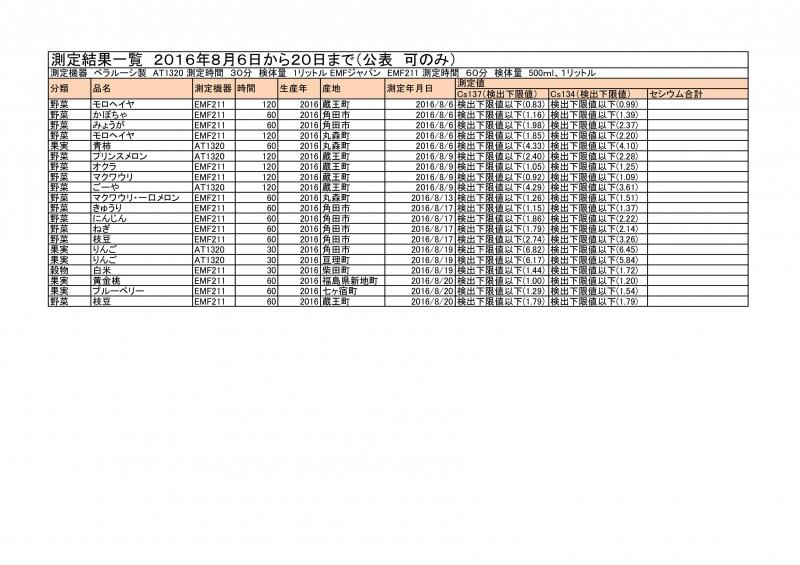 8月6日から20日まで測定結果