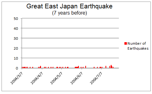 Great East Japan Earthquake (7 years before)
