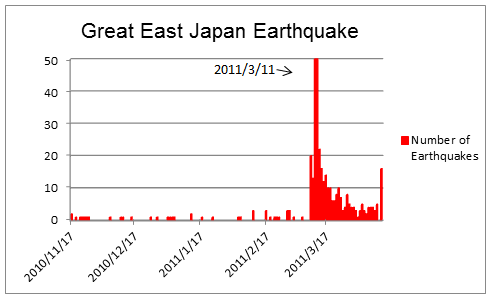 Great East Japan Earthquake