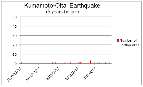 Kumamoto-Oita Earthquake (5 years before)