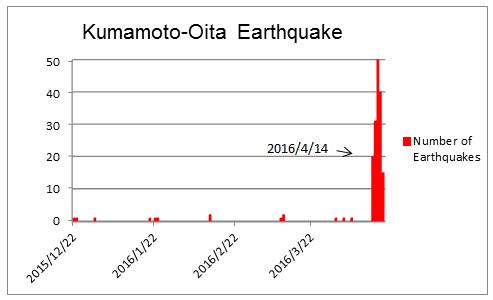 Kumamoto-Oita Earthquake