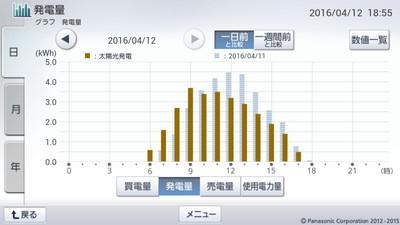 160412_グラフ