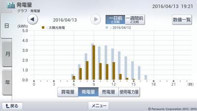 160413_グラフ