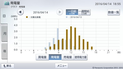 160414_グラフ