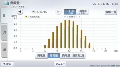 160415_グラフ