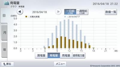 160418_グラフ