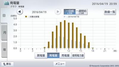 160419_グラフ