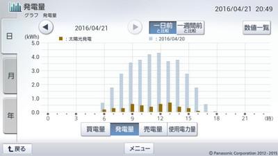 160421_グラフ