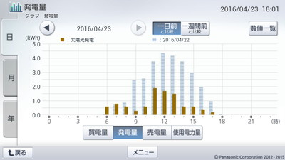 160423_グラフ