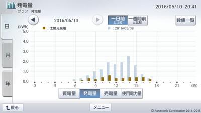 160510_グラフ