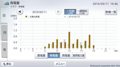 160511_グラフ