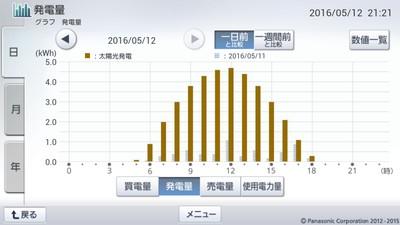 160512_グラフ
