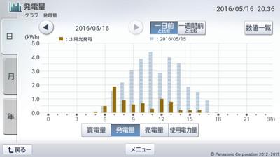 160516_グラフ