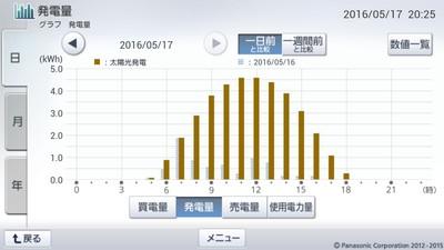 160517_グラフ