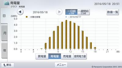 160518_グラフ