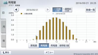 160521_グラフ