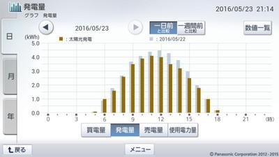 160523_グラフ
