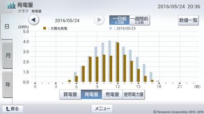 160524_グラフ