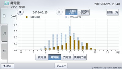 160525_グラフ
