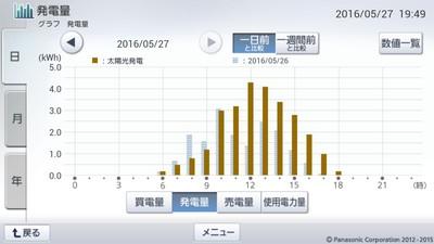 160527_グラフ