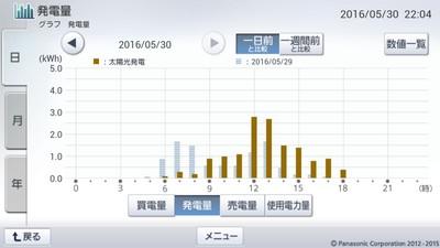 160530_グラフ
