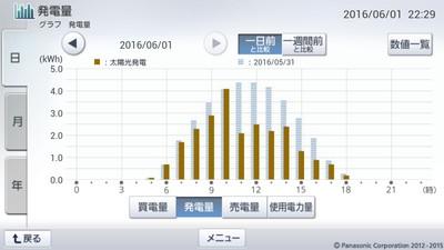 160601_グラフ
