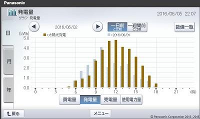 160602_グラフ