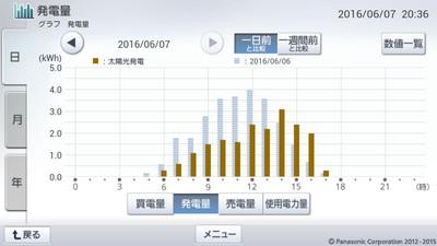 160607_グラフ