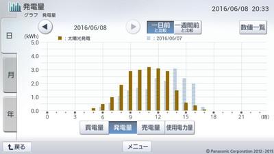 160608_グラフ