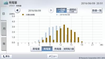 160609_グラフ