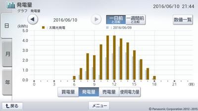160610_グラフ