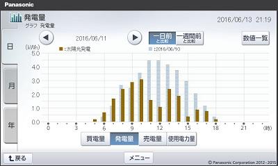 160611_グラフ