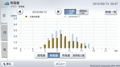 160612_グラフ