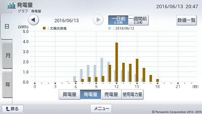 160613_グラフ