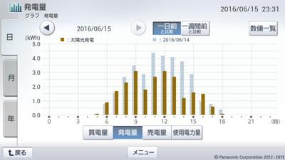 160615_グラフ