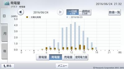 160624_グラフ