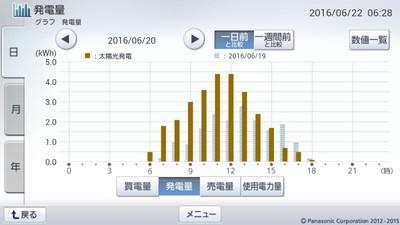 160620_グラフ