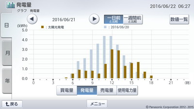 160621_グラフ