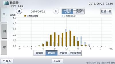 160622_グラフ