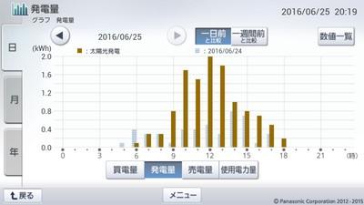160625_グラフ