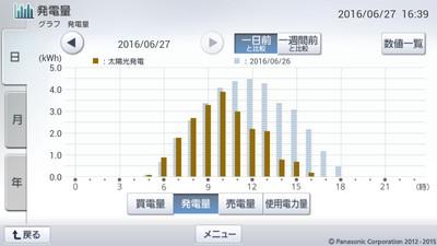 160627_グラフ