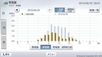 160629_グラフ