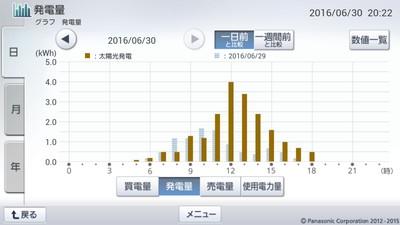 160630_グラフ